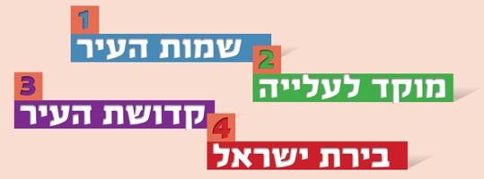 באנר ירושלים שלי